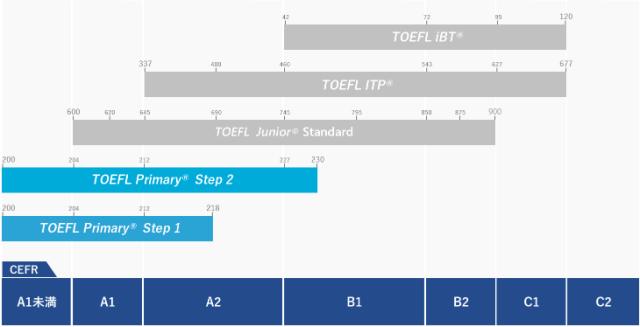 「TOEFL Primary」webサイト。レベル別ステップアップ
